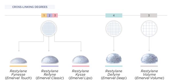 restylane-vari-tipi-obt